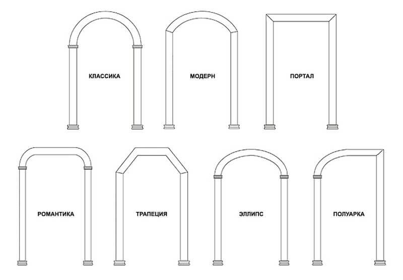 Какие бывают межкомнатные арки
