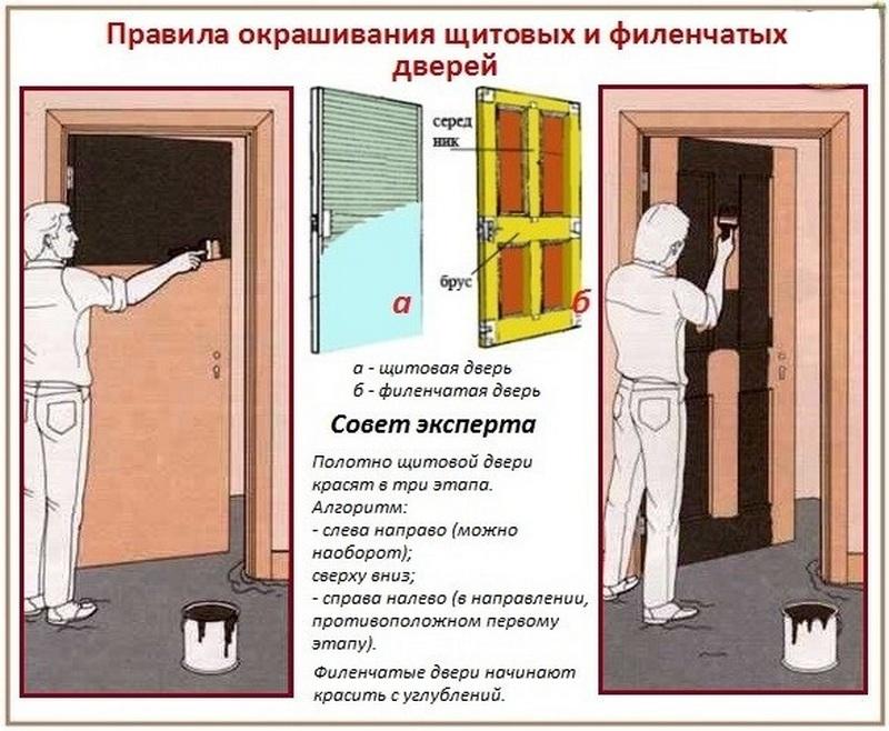 Правила покраски деревянной двери