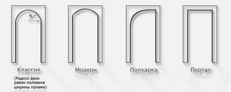 Разновидности межкомнатных арок