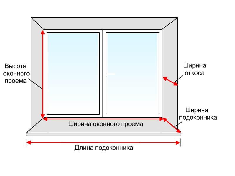 Как замерить оконные откосы