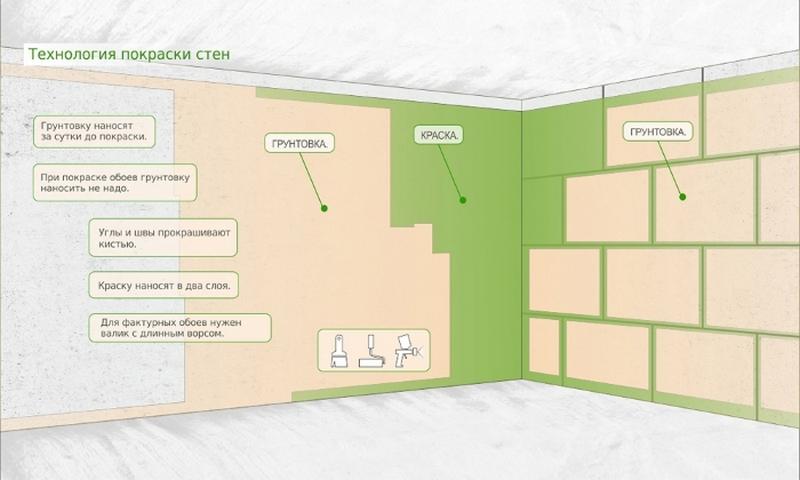 Технология покраски стен ванной комнаты