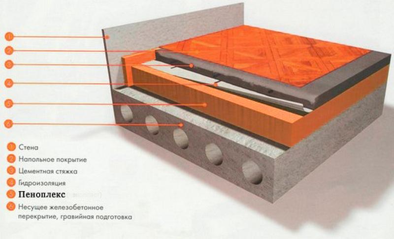 Схема утепления пола с помощью пеноплекса