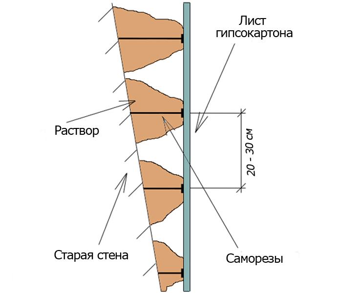 Технология установки гипсокартона на клей