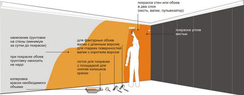 Технология покраски стен в ванной