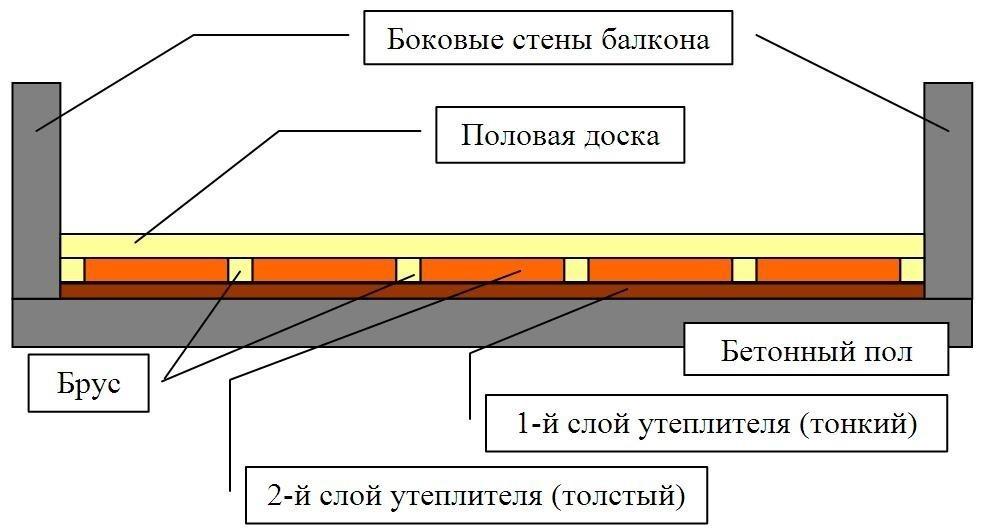 Схема отделки пола балкона