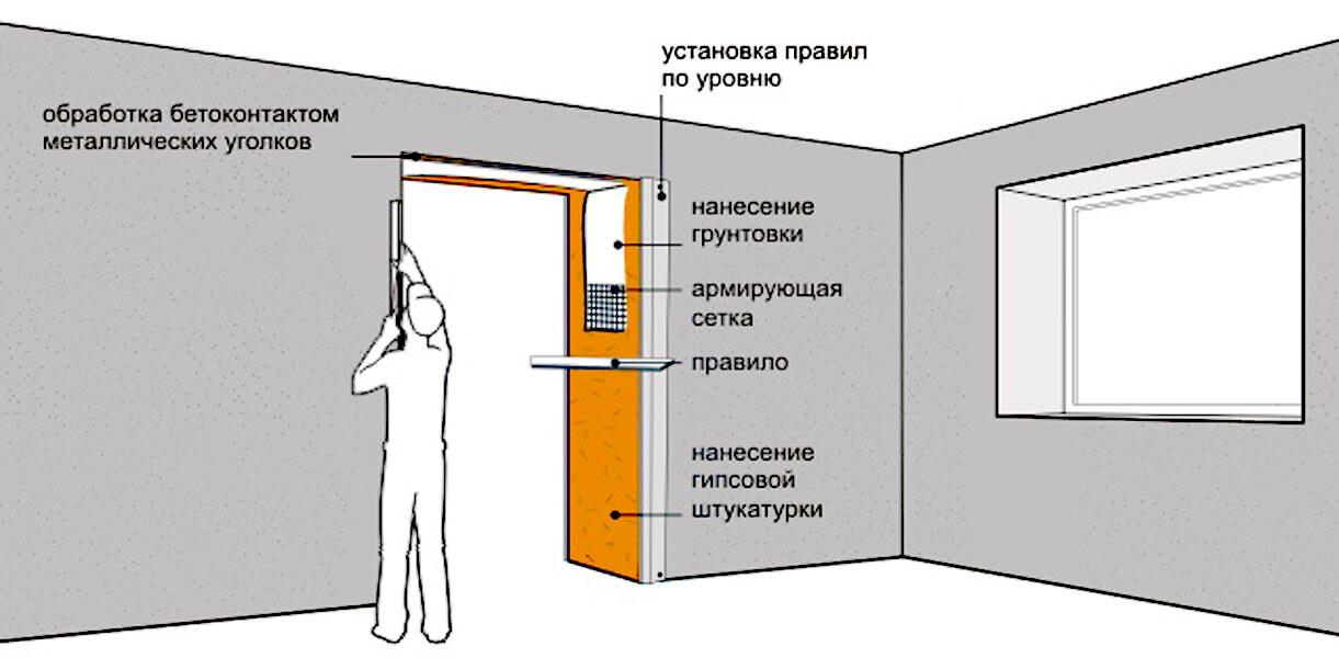 Схема штукатурки дверного проема