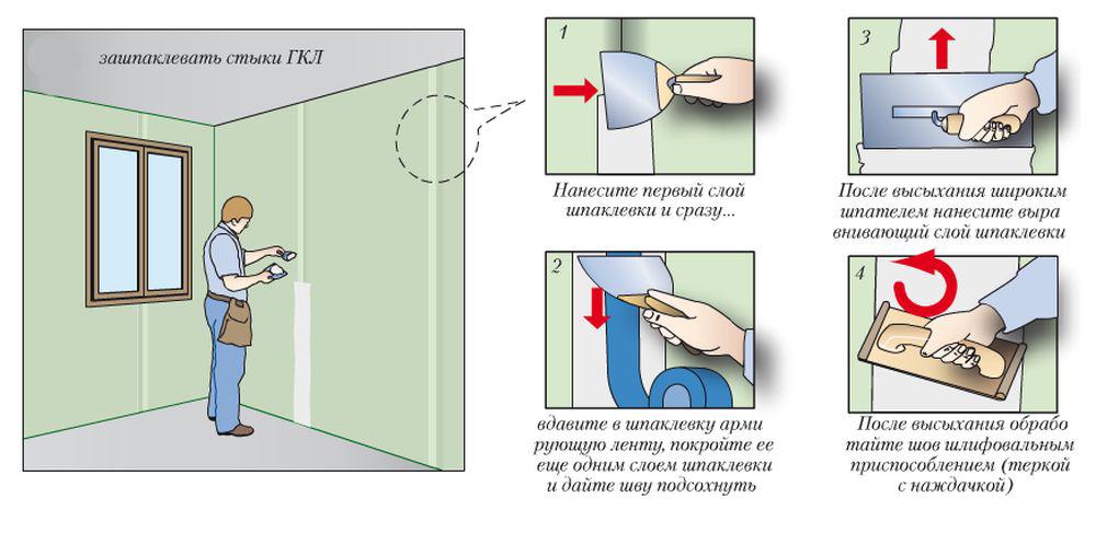 Схема выравнивания швов гипсокартонной стены